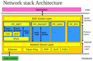 Linux Network Subsystem Tutorials